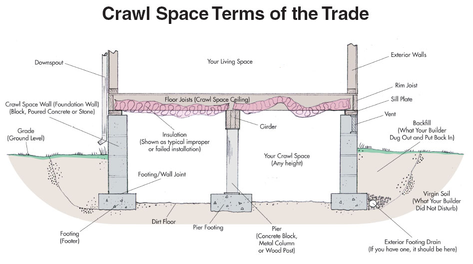 Crawlspace 5 important considerations pat costa for Concrete in crawl space