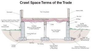 Crawlspace